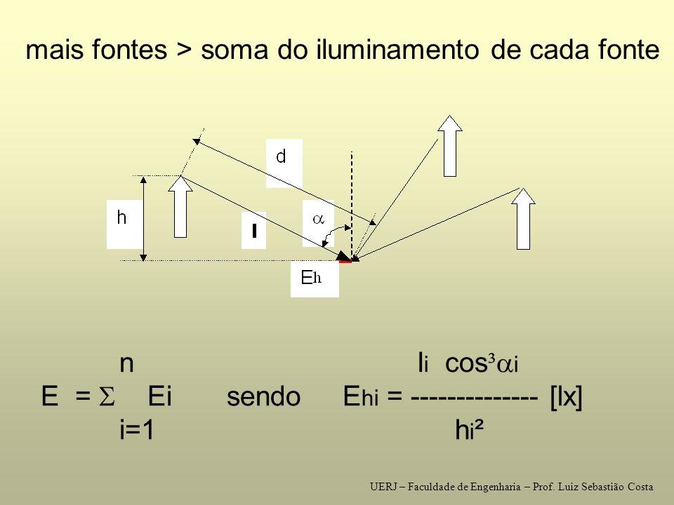 E =  Ei sendo Ehi = -------------- [lx] i=1 hi²